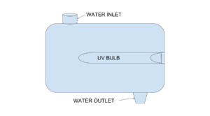 UV Water Purification Flow Diagram