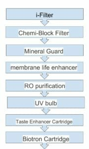 Aquaguard Reviva water purification diagram